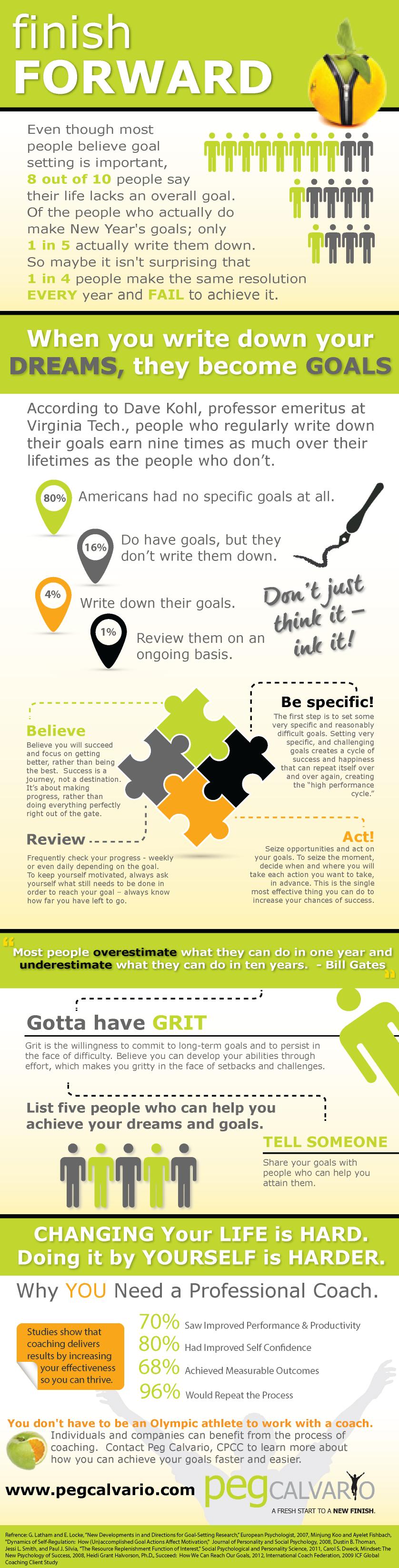 goal setting, peg calvario, infographic
